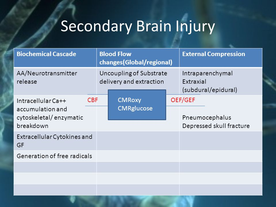Secondary Brain Injury Biochemical CascadeBlood Flow changes(Global/regional) External Compression AA/Neurotransmitter release Uncoupling of Substrate