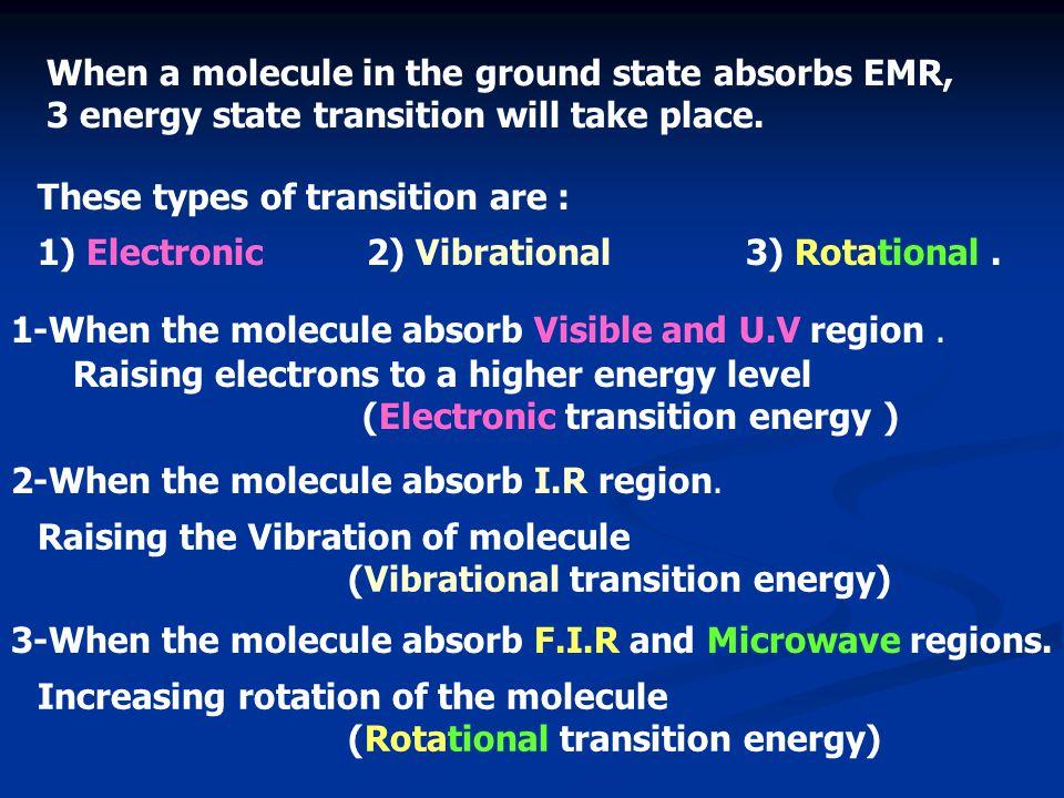 1-When the molecule absorb Visible and U.V region. 2-When the molecule absorb I.R region. Raising the Vibration of molecule (Vibrational transition en
