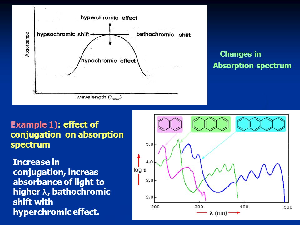 Example 1): effect of conjugation on absorption spectrum Increase in conjugation, increas absorbance of light to higher, bathochromic shift with hyper