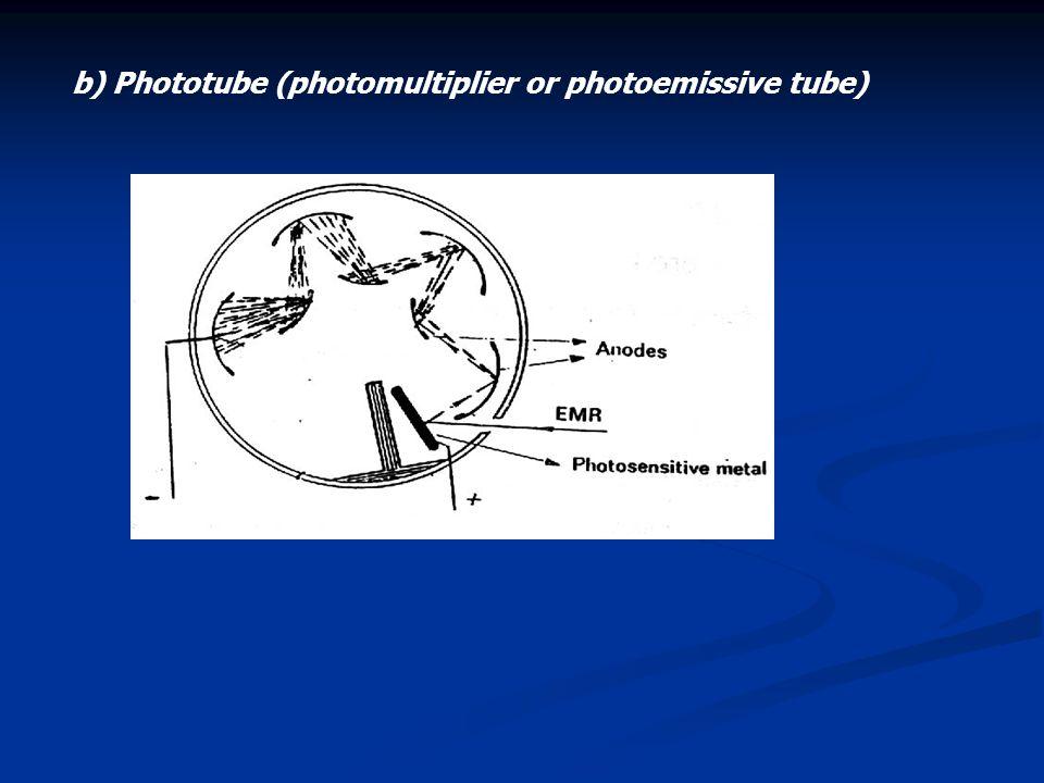 b) Phototube (photomultiplier or photoemissive tube)