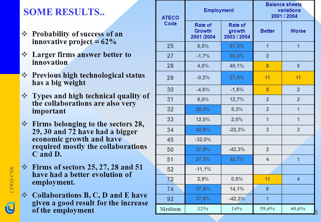 CERIS-CNR 15 SOME RESULTS..  Probability of success of an innovative project = 62%  Larger firms answer better to innovation  Previous high technol