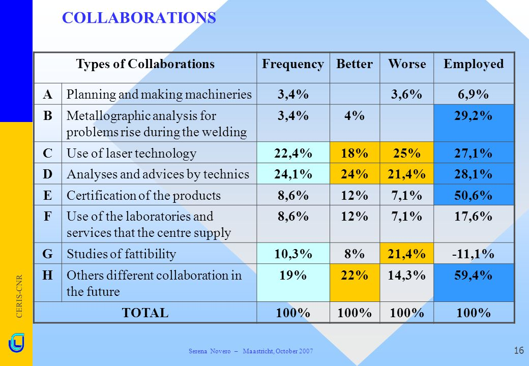 CERIS-CNR 16 COLLABORATIONS Types of CollaborationsFrequencyBetterWorseEmployed APlanning and making machineries3,4%3,6%6,9% BMetallographic analysis for problems rise during the welding 3,4%4%29,2% CUse of laser technology22,4%18%25%27,1% DAnalyses and advices by technics24,1%24%21,4%28,1% ECertification of the products8,6%12%7,1%50,6% FUse of the laboratories and services that the centre supply 8,6%12%7,1%17,6% GStudies of fattibility10,3%8%21,4%-11,1% HOthers different collaboration in the future 19%22%14,3%59,4% TOTAL100% Serena Novero – Maastricht, October 2007