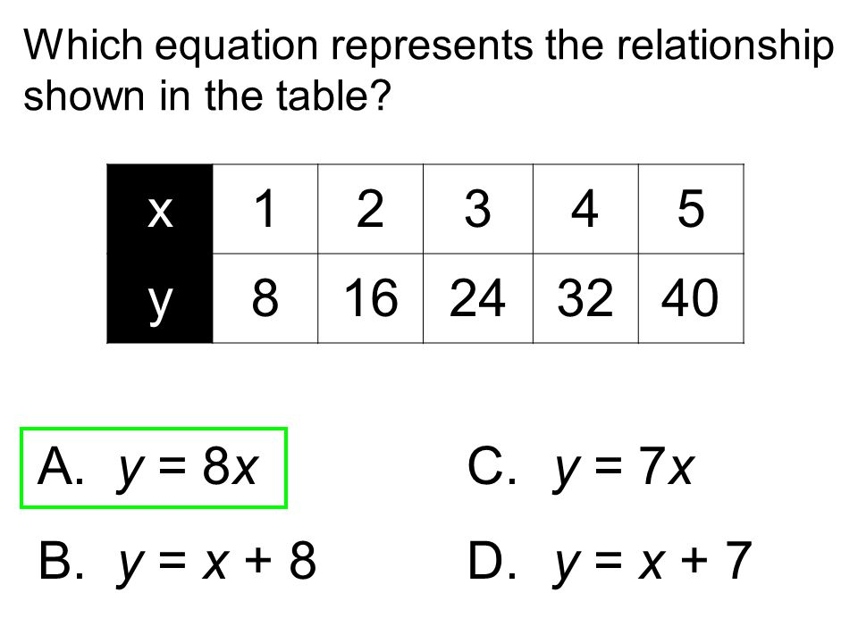 Which equation represents the relationship shown in the table? A. y = 8xC. y = 7x B. y = x + 8 D. y = x + 7 x12345 y816243240