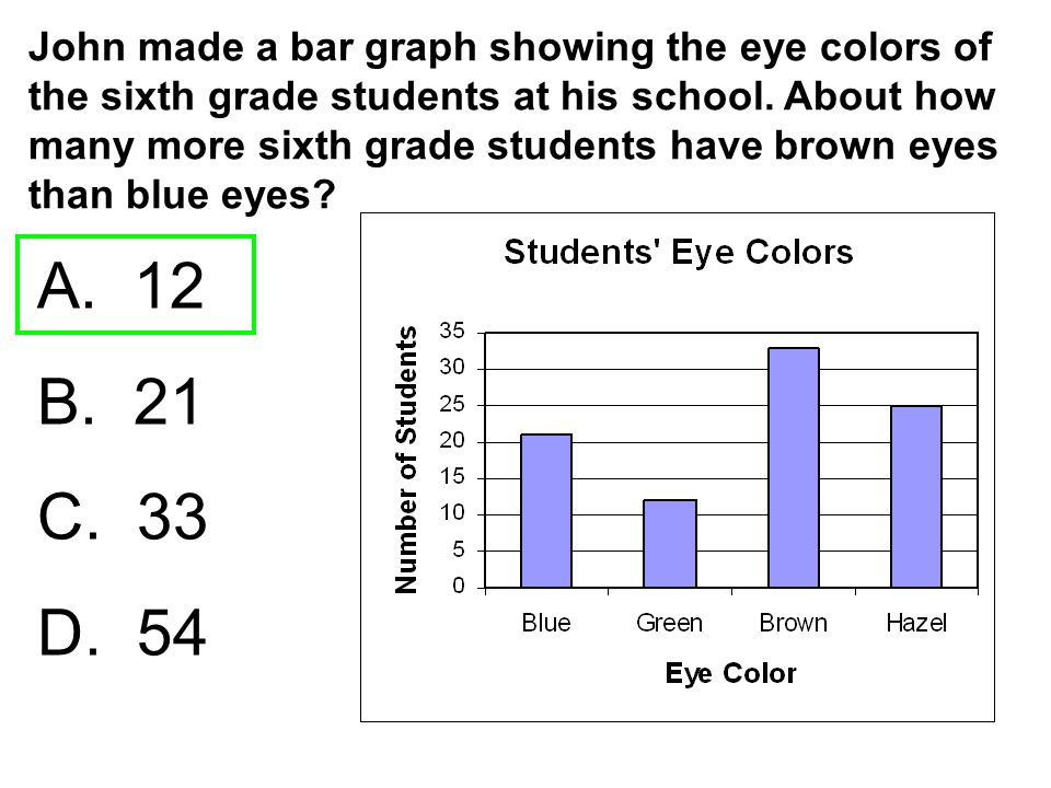 John made a bar graph showing the eye colors of the sixth grade students at his school. About how many more sixth grade students have brown eyes than