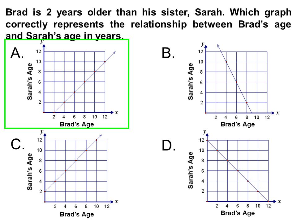 Brad's Age A.B. C. D. Brad's Age Brad is 2 years older than his sister, Sarah. Which graph correctly represents the relationship between Brad's age an