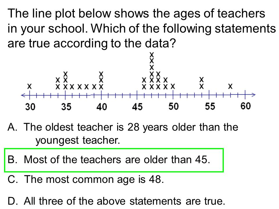 The line plot below shows the ages of teachers in your school. Which of the following statements are true according to the data? A. The oldest teacher