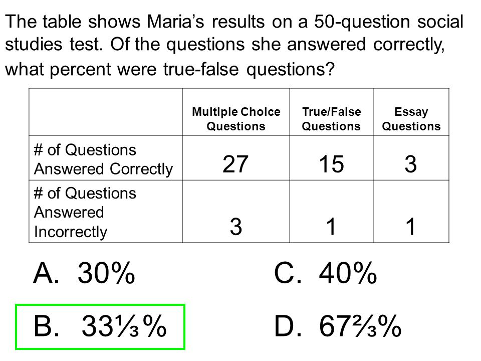 The table shows Maria's results on a 50-question social studies test. Of the questions she answered correctly, what percent were true-false questions?