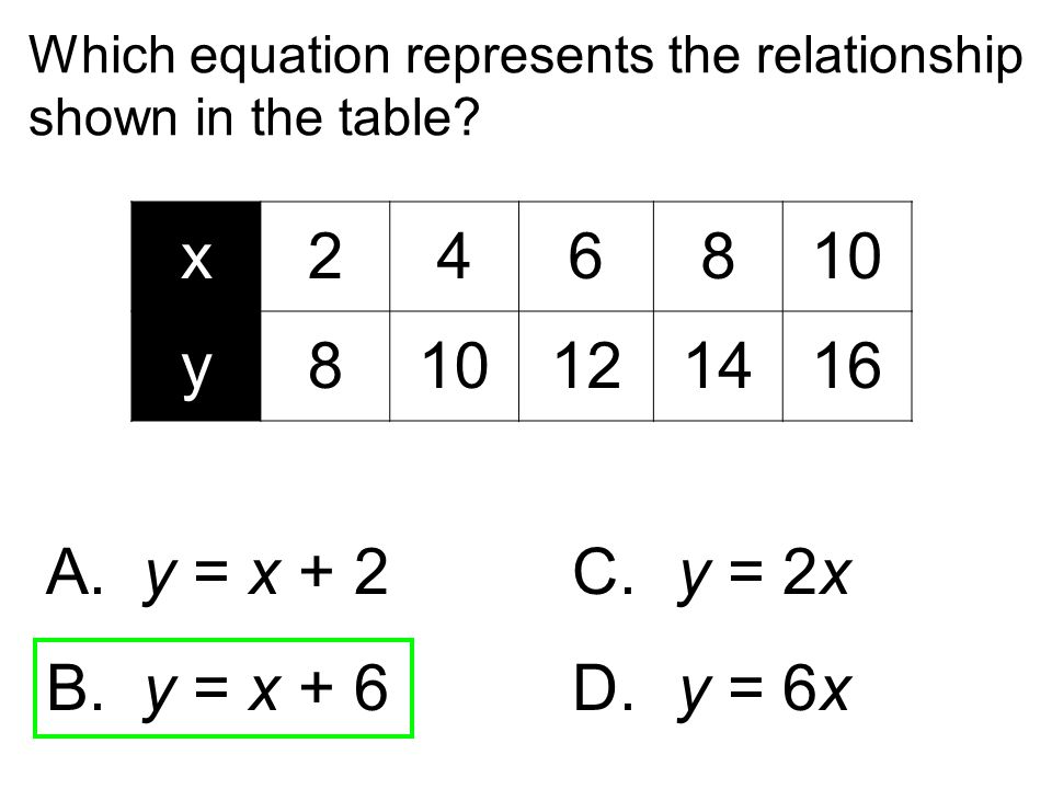 Which equation represents the relationship shown in the table? A. y = x + 2C. y = 2x B. y = x + 6 D. y = 6x x246810 y8 121416