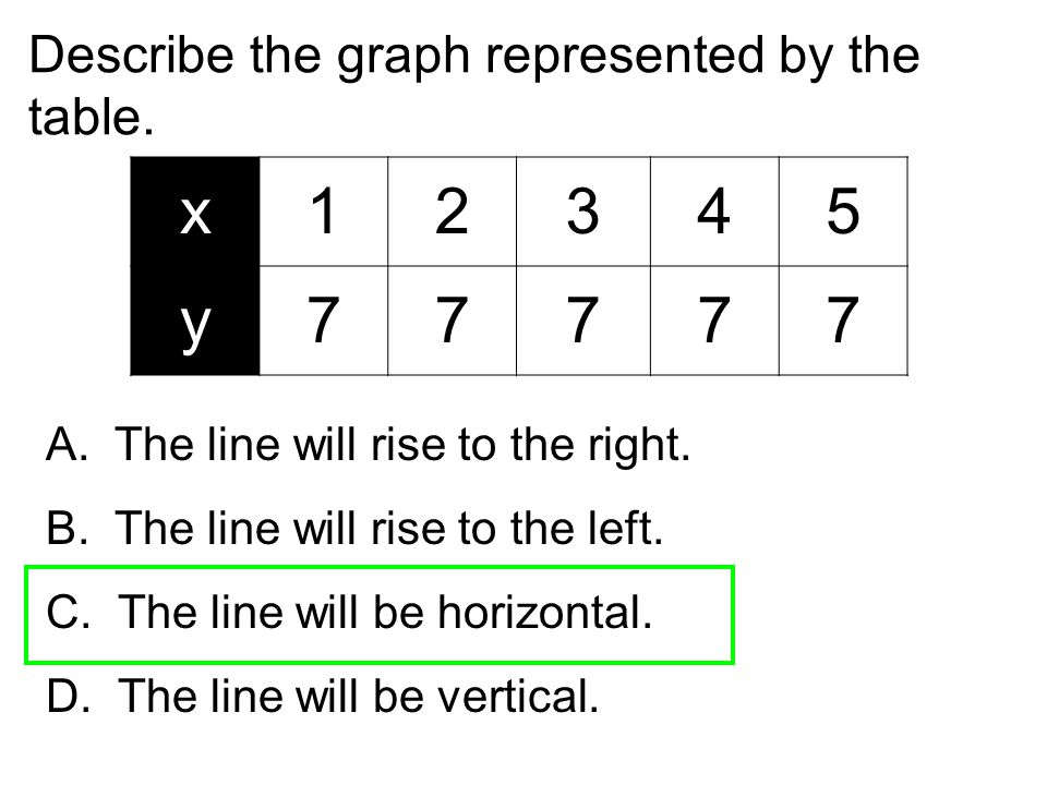 Describe the graph represented by the table. x12345 y77777 A. The line will rise to the right. B. The line will rise to the left. C. The line will be