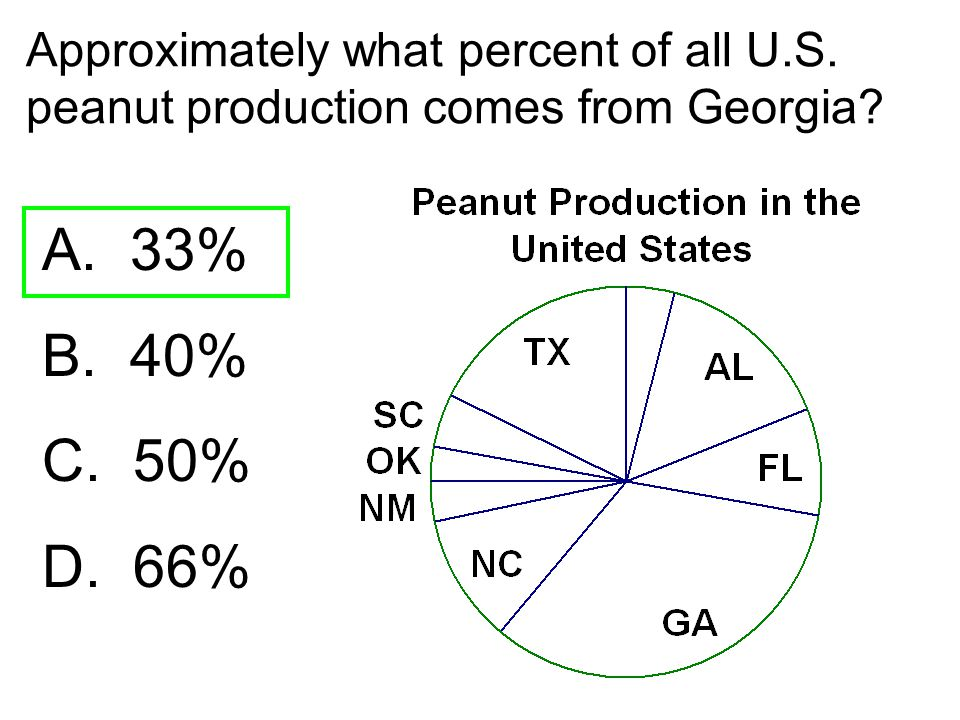 Approximately what percent of all U.S. peanut production comes from Georgia? A. 33% B. 40% C. 50% D. 66%