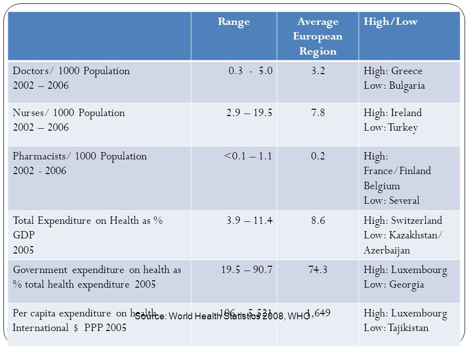 10 RangeAverage European Region High/Low Doctors/ 1000 Population 2002 – 2006 0.3 - 5.03.2High: Greece Low: Bulgaria Nurses/ 1000 Population 2002 – 20