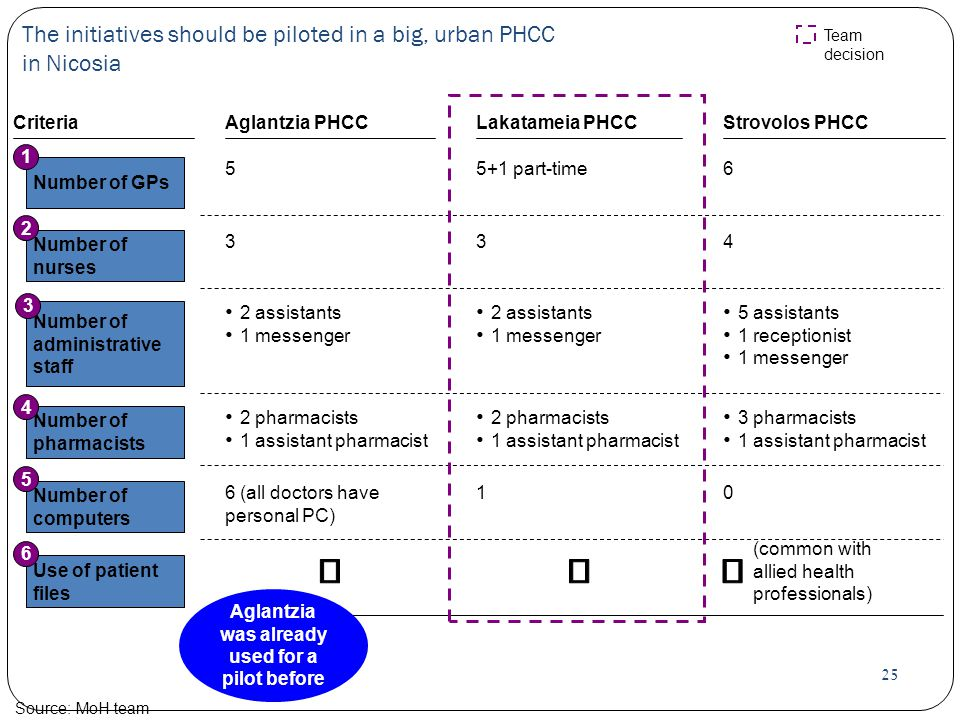25 The initiatives should be piloted in a big, urban PHCC in Nicosia Source:MoH team CriteriaStrovolos PHCC Number of GPs 1 6 Number of nurses 2 4 Num