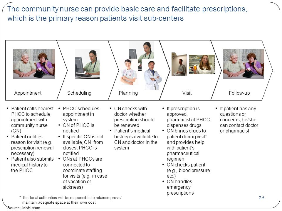 29 *The local authorities will be responsible to retain/improve/ maintain adequate space at their own cost Source:MoH team The community nurse can provide basic care and facilitate prescriptions, which is the primary reason patients visit sub-centers Patient calls nearest PHCC to schedule appointment with community nurse (CN) Patient notifies reason for visit (e.g.