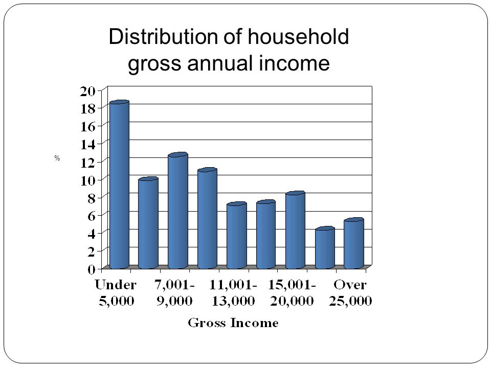 Distribution of household gross annual income %