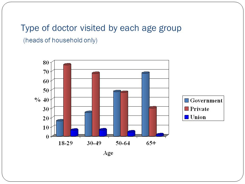 Type of doctor visited by each age group (heads of household only)