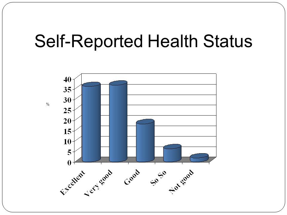 Self-Reported Health Status %