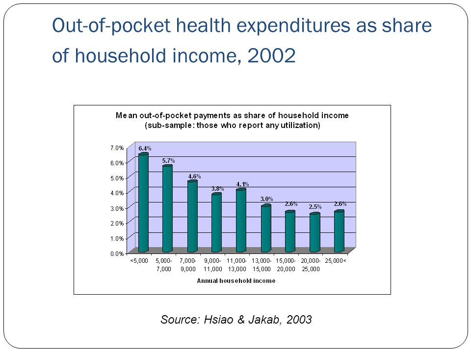 Out-of-pocket health expenditures as share of household income, 2002 Source: Hsiao & Jakab, 2003
