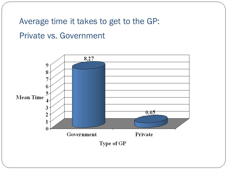 Average time it takes to get to the GP: Private vs. Government