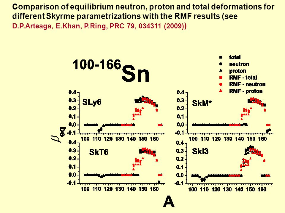 Comparison of equilibrium neutron, proton and total deformations for different Skyrme parametrizations with the RMF results (see D.P.Arteaga, E.Khan,