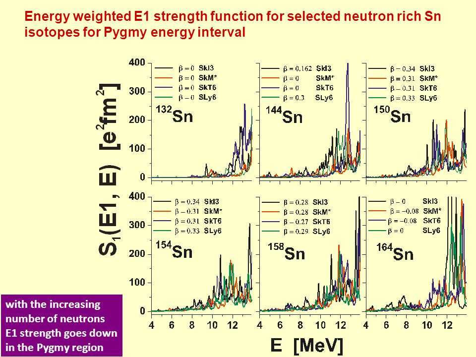 Energy weighted E1 strength function for selected neutron rich Sn isotopes for Pygmy energy interval with the increasing number of neutrons E1 strengt
