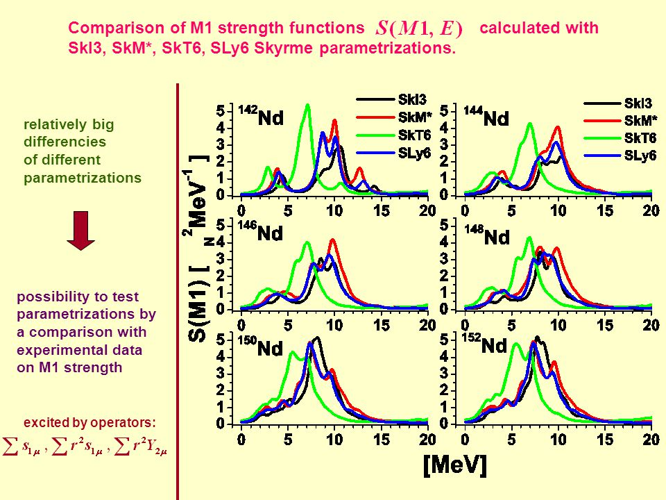 Comparison of M1 strength functions calculated with SkI3, SkM*, SkT6, SLy6 Skyrme parametrizations. relatively big differencies of different parametri