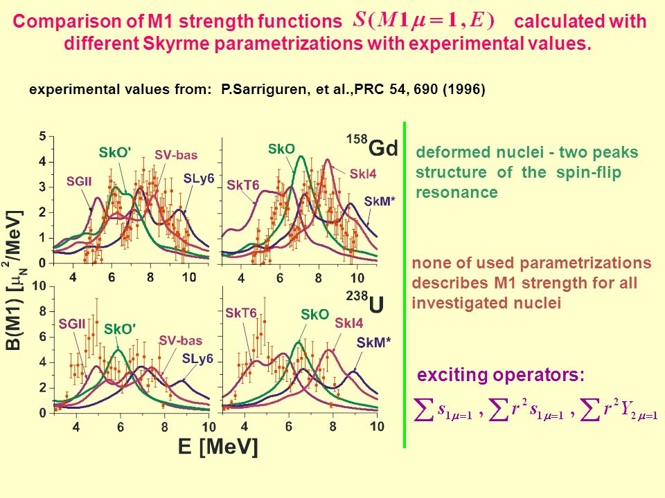 Comparison of M1 strength functions calculated with different Skyrme parametrizations with experimental values. experimental values from: P.Sarriguren