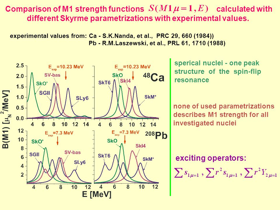 Comparison of M1 strength functions calculated with different Skyrme parametrizations with experimental values. experimental values from: Ca - S.K.Nan