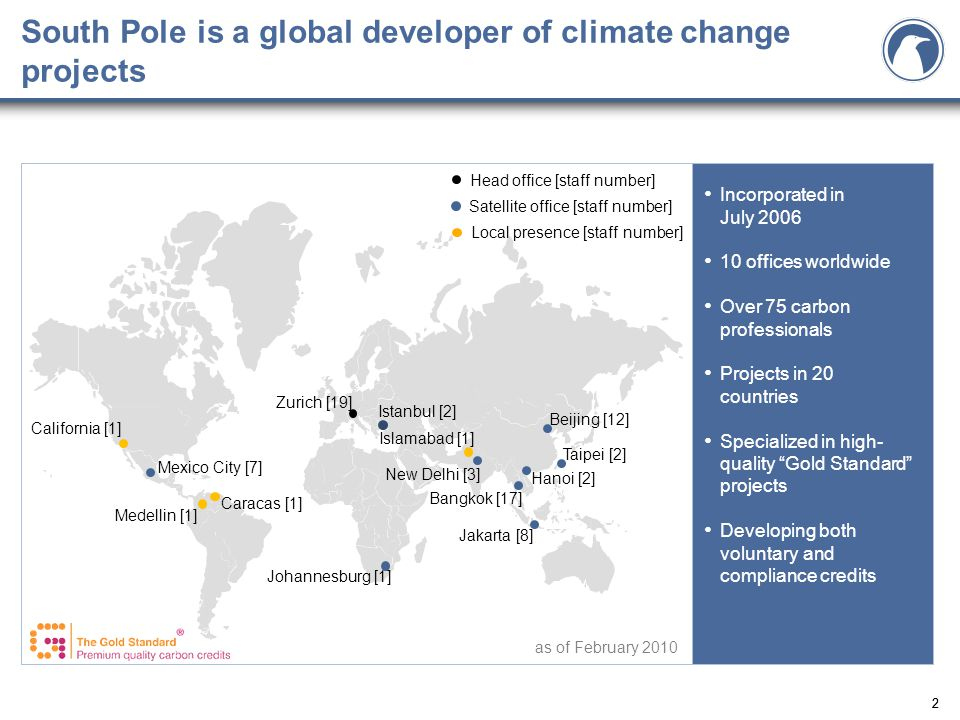 22 South Pole is a global developer of climate change projects Satellite office [staff number] Head office [staff number] Johannesburg [1] Zurich [19] Jakarta [8] Bangkok [17] Taipei [2] Beijing [12] Mexico City [7] Incorporated in July 2006 10 offices worldwide Over 75 carbon professionals Projects in 20 countries Specialized in high- quality Gold Standard projects Developing both voluntary and compliance credits California [1] Caracas [1] Istanbul [2] Islamabad [1] Local presence [staff number] as of February 2010 Hanoi [2] New Delhi [3] Medellin [1]