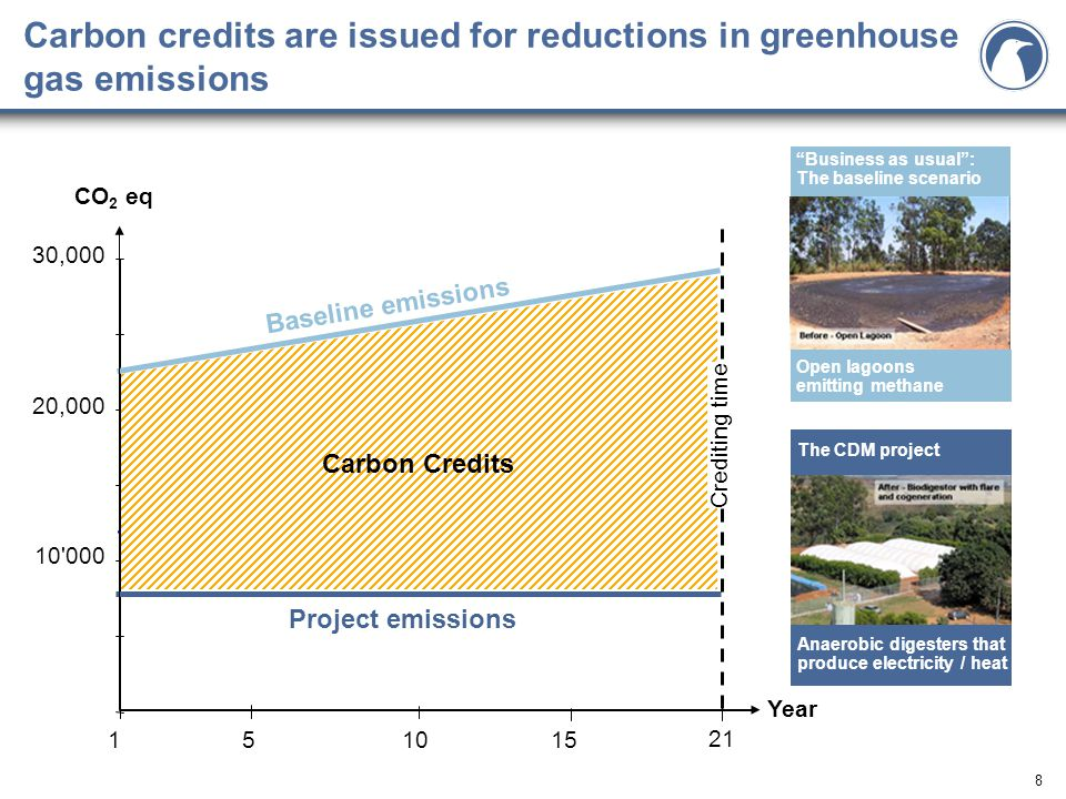 8 Carbon credits are issued for reductions in greenhouse gas emissions The CDM project 1 10 000 20,000 30,000 51015 Year CO 2 eq Carbon Credits Baseline emissions Project emissions Business as usual : The baseline scenario 21 Crediting time Open lagoons emitting methane Anaerobic digesters that produce electricity / heat