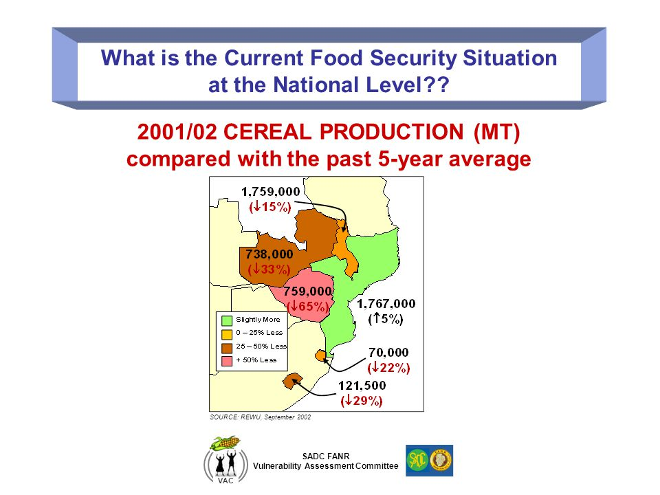 SADC FANR Vulnerability Assessment Committee VAC What is the Current Food Security Situation at the National Level?? 2001/02 CEREAL PRODUCTION (MT) co