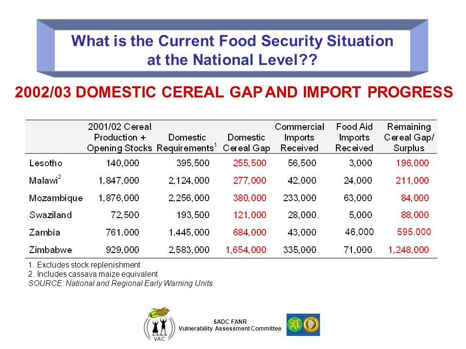 SADC FANR Vulnerability Assessment Committee VAC What is the Current Food Security Situation at the National Level?.
