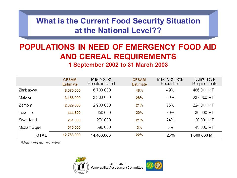 SADC FANR Vulnerability Assessment Committee VAC What is the Current Food Security Situation at the National Level?? POPULATIONS IN NEED OF EMERGENCY
