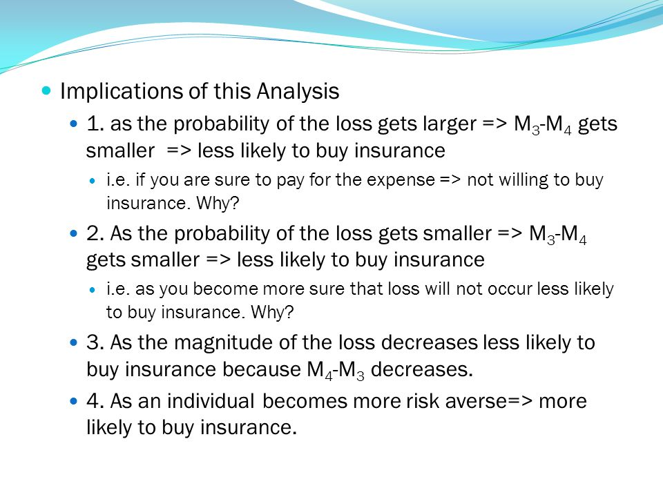 Implications of this Analysis 1. as the probability of the loss gets larger => M 3 -M 4 gets smaller => less likely to buy insurance i.e. if you are s