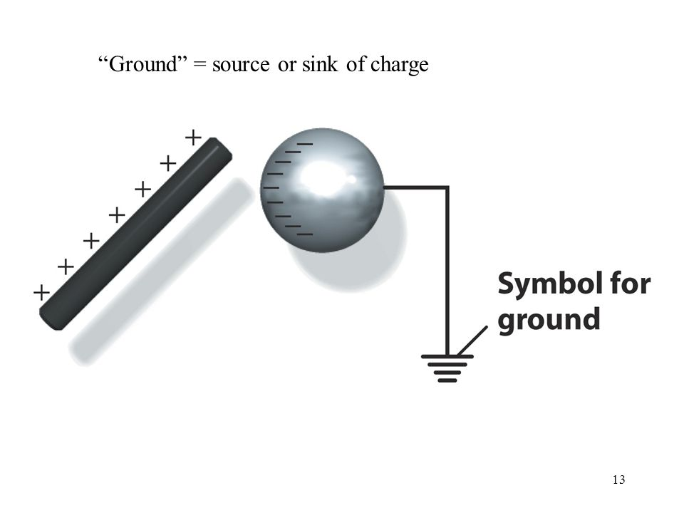 13 Ground = source or sink of charge