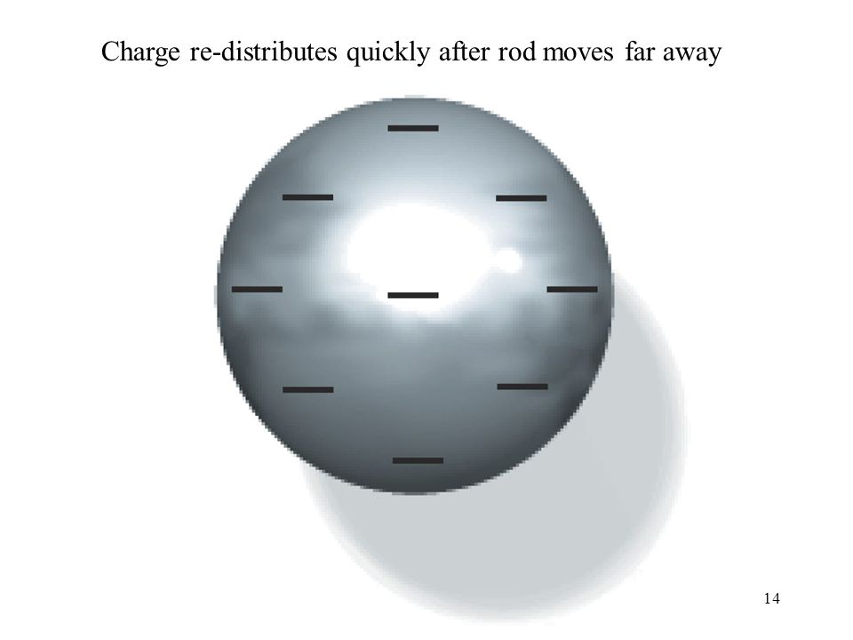 14 Charge re-distributes quickly after rod moves far away