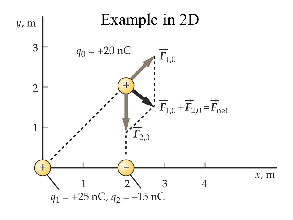 17 Example in 2D