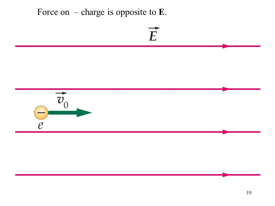 39 Force on – charge is opposite to E.
