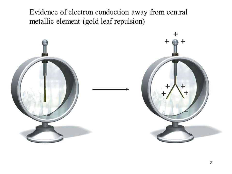 8 Evidence of electron conduction away from central metallic element (gold leaf repulsion)