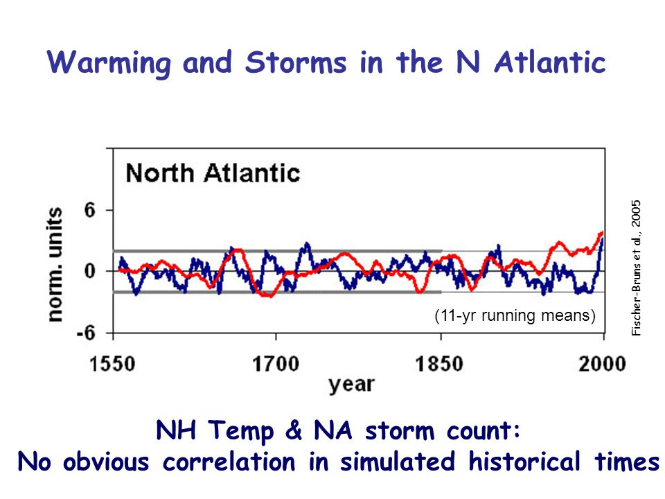 Warming and Storms in the N Atlantic (11-yr running means) NH Temp & NA storm count: No obvious correlation in simulated historical times Fischer-Bruns et al., 2005