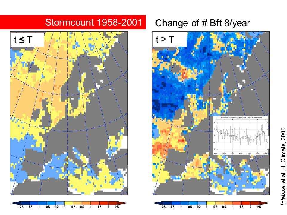 Weisse et al., J. Climate, 2005 Change of # Bft 8/year t ≤ T t ≥ T Stormcount 1958-2001