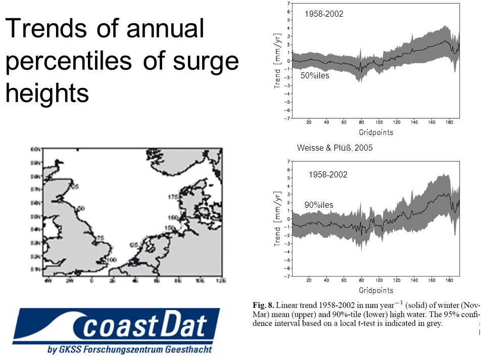 Trends of annual percentiles of surge heights Weisse & Plüß, 2005 50%iles 90%iles 1958-2002