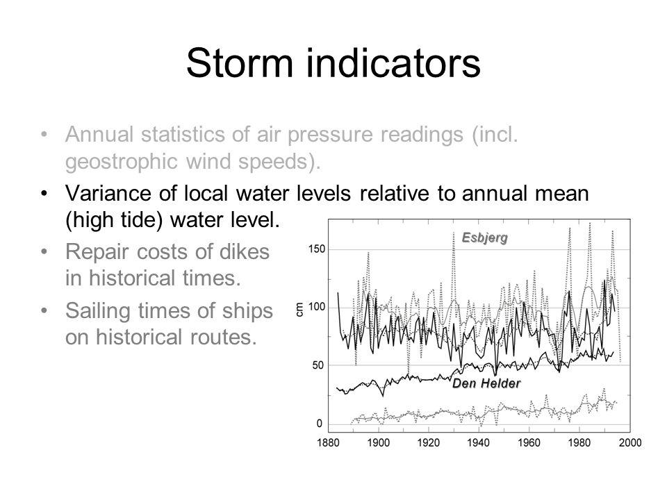 Storm indicators Annual statistics of air pressure readings (incl.