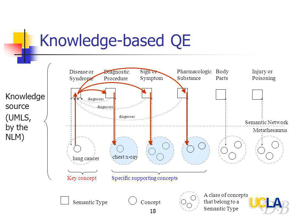 18 Knowledge-based QE Knowledge source (UMLS, by the NLM) diagnoses Concept Disease or Syndrome Diagnostic Procedure Sign or Symptom Pharmacologic Substance lung cancer chest x-ray Semantic Type Key concept Specific supporting concepts A class of concepts that belong to a Semantic Type Body Parts Injury or Poisoning Semantic Network Metathesaurus diagnoses