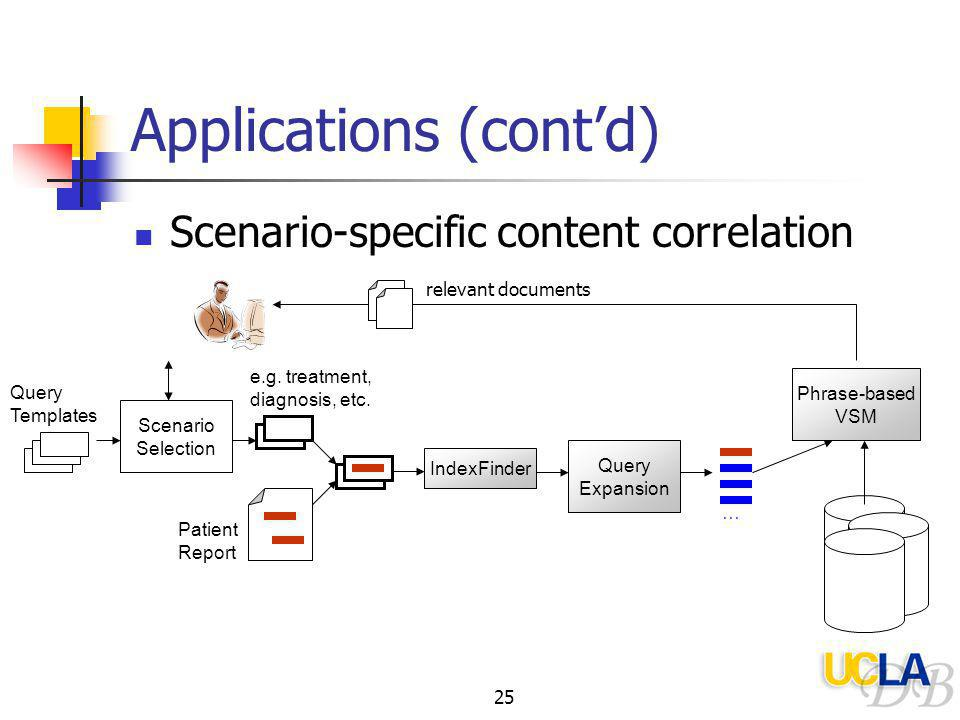 25 Applications (cont'd) Scenario-specific content correlation Query Templates Scenario Selection e.g.
