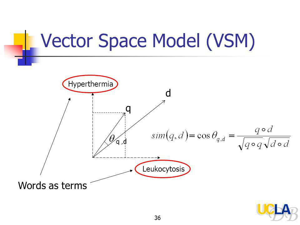 36 Vector Space Model (VSM) Leukocytosis Hyperthermia Words as terms d  q  d q