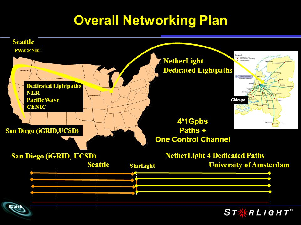 Overall Networking Plan Seattle Chicago San Diego (iGRID,UCSD) Dedicated Lightpaths NLR Pacific Wave CENIC PW/CENIC University of Amsterdam StarLight NetherLight 4 Dedicated Paths Route B NetherLight Dedicated Lightpaths San Diego (iGRID, UCSD) Seattle 4*1Gpbs Paths + One Control Channel