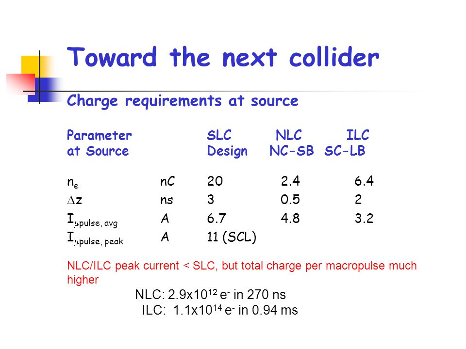 ParameterSLC NLCILC at SourceDesign NC-SB SC-LB n e nC20 2.4 6.4  zns3 0.5 2 I  pulse, avg A6.7 4.8 3.2 I  pulse, peak A11 (SCL) Toward the next collider Charge requirements at source NLC/ILC peak current < SLC, but total charge per macropulse much higher NLC: 2.9x10 12 e - in 270 ns ILC: 1.1x10 14 e - in 0.94 ms
