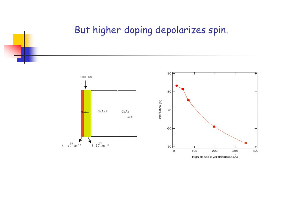 But higher doping depolarizes spin.