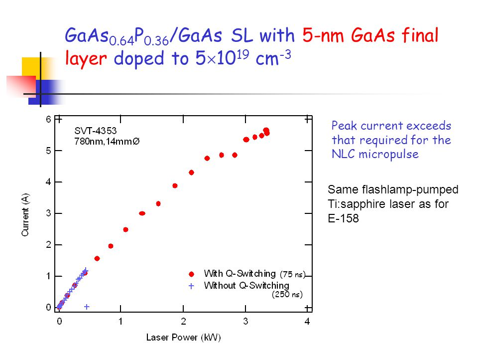 GaAs 0.64 P 0.36 /GaAs SL with 5-nm GaAs final layer doped to 5  10 19 cm -3 Peak current exceeds that required for the NLC micropulse (75 ns) (250 ns) Same flashlamp-pumped Ti:sapphire laser as for E-158