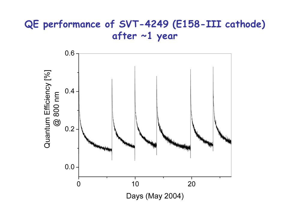 QE performance of SVT-4249 (E158-III cathode) after ~1 year